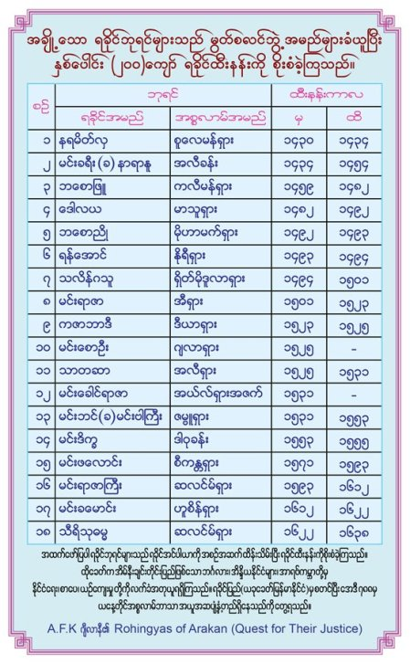Rakhine kings with Islamic names